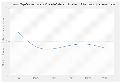 La Chapelle-Taillefert : Number of inhabitants by accommodation