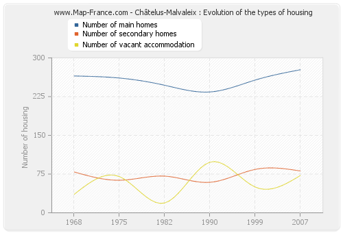 Châtelus-Malvaleix : Evolution of the types of housing