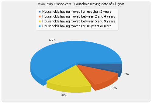 Household moving date of Clugnat