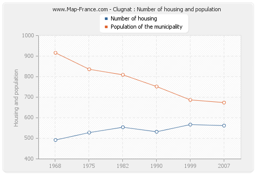 Clugnat : Number of housing and population