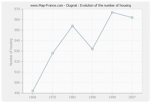 Clugnat : Evolution of the number of housing