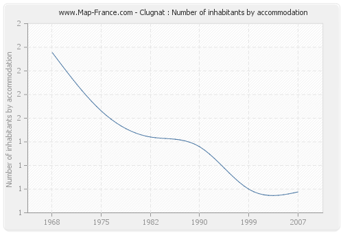 Clugnat : Number of inhabitants by accommodation