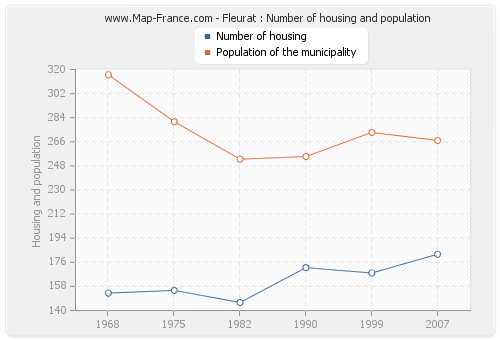 Fleurat : Number of housing and population