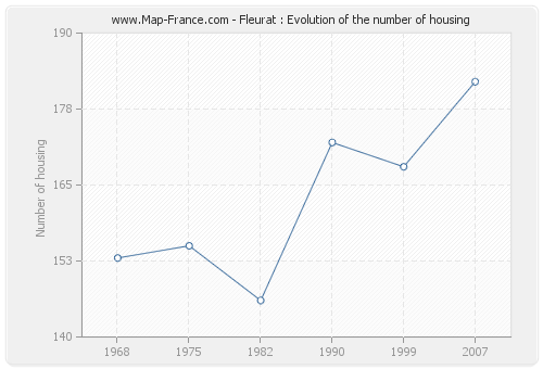 Fleurat : Evolution of the number of housing