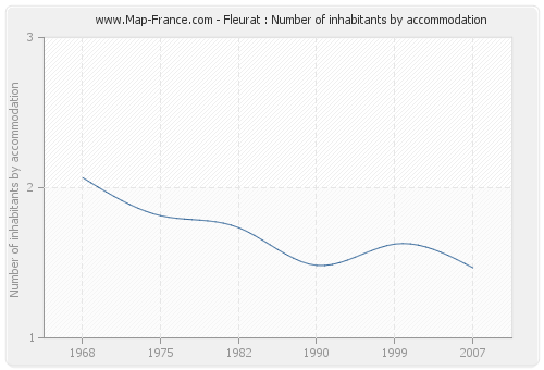 Fleurat : Number of inhabitants by accommodation