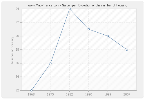 Gartempe : Evolution of the number of housing