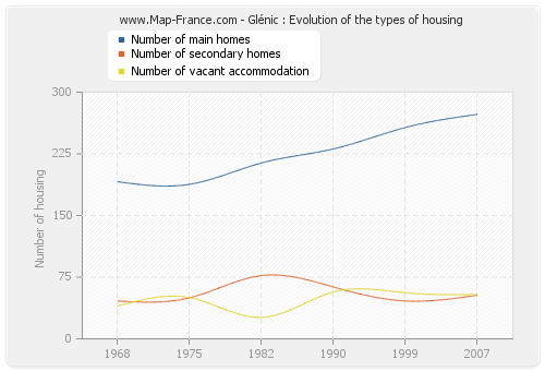 Glénic : Evolution of the types of housing