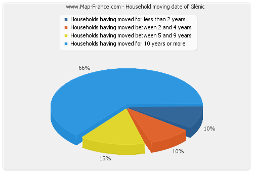 Household moving date of Glénic
