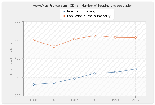 Glénic : Number of housing and population