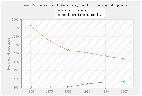 Le Grand-Bourg : Number of housing and population