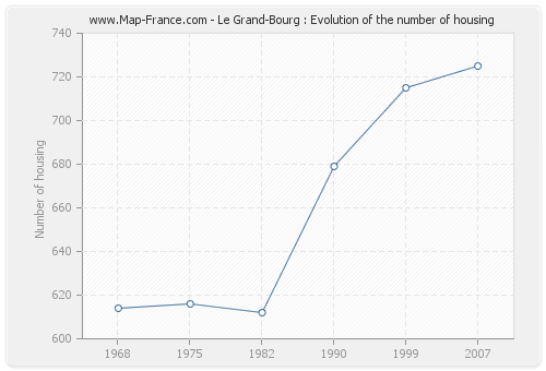 Le Grand-Bourg : Evolution of the number of housing