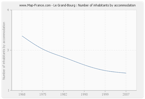 Le Grand-Bourg : Number of inhabitants by accommodation
