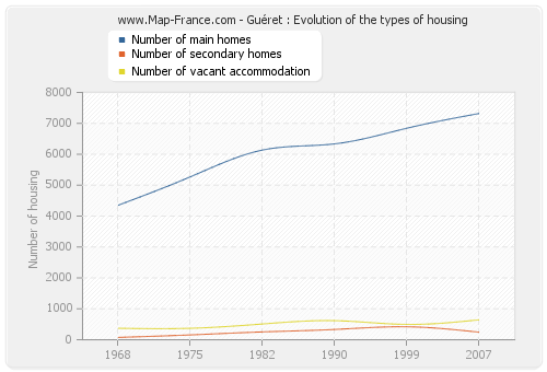 Guéret : Evolution of the types of housing