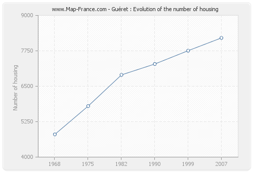 Guéret : Evolution of the number of housing