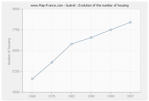 Guéret : Evolution of the number of housing