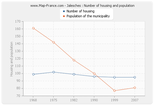 Jalesches : Number of housing and population