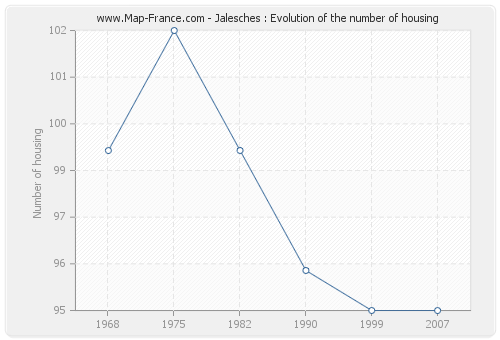 Jalesches : Evolution of the number of housing