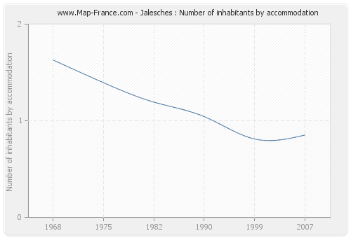 Jalesches : Number of inhabitants by accommodation