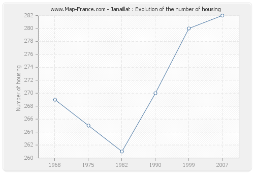 Janaillat : Evolution of the number of housing