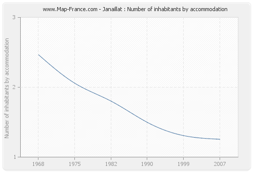Janaillat : Number of inhabitants by accommodation