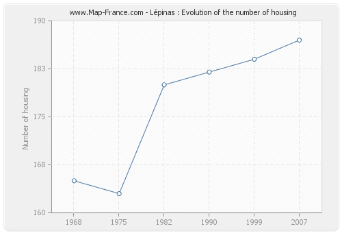 Lépinas : Evolution of the number of housing