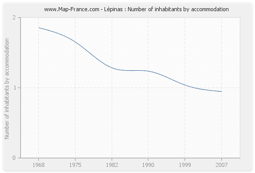 Lépinas : Number of inhabitants by accommodation