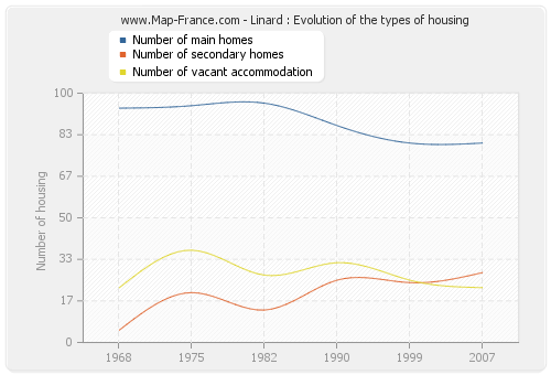 Linard : Evolution of the types of housing