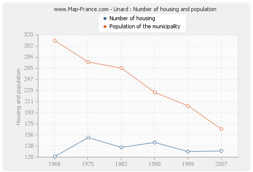 Linard : Number of housing and population