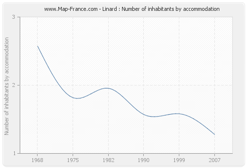 Linard : Number of inhabitants by accommodation