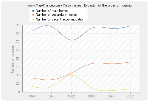 Maisonnisses : Evolution of the types of housing