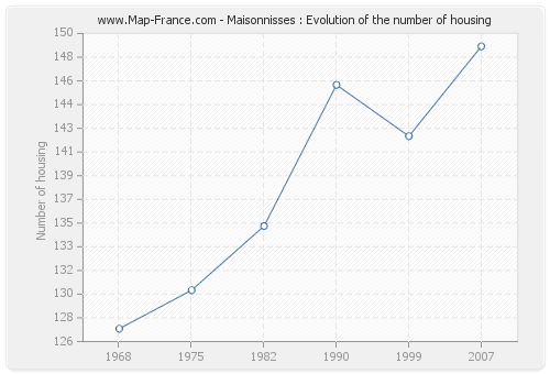 Maisonnisses : Evolution of the number of housing