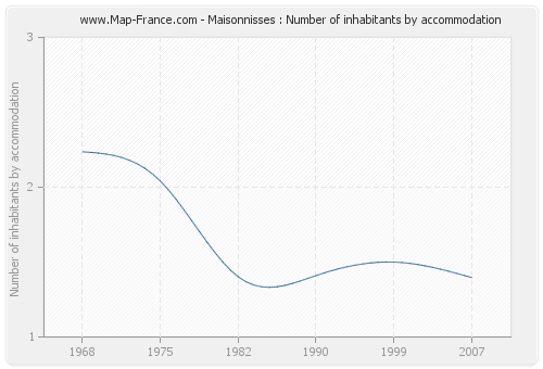 Maisonnisses : Number of inhabitants by accommodation