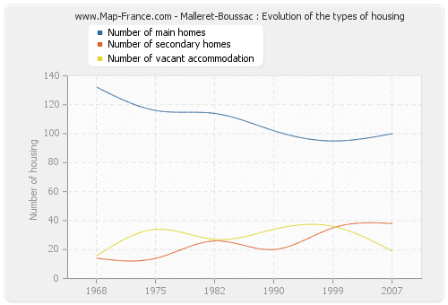 Malleret-Boussac : Evolution of the types of housing