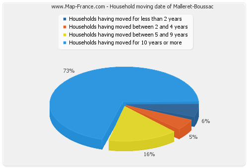 Household moving date of Malleret-Boussac