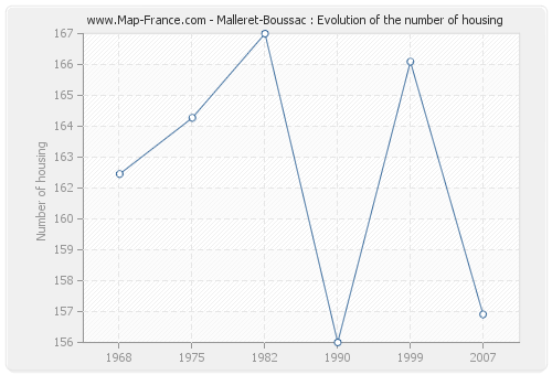 Malleret-Boussac : Evolution of the number of housing