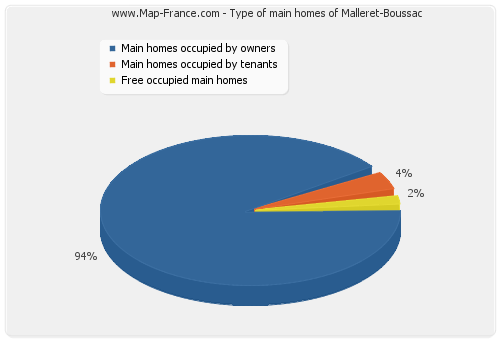 Type of main homes of Malleret-Boussac