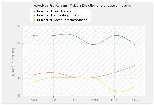 Malval : Evolution of the types of housing