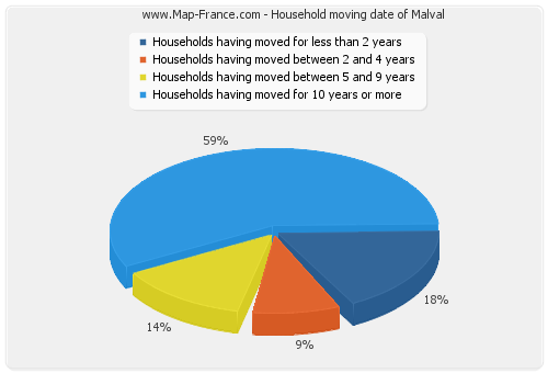 Household moving date of Malval
