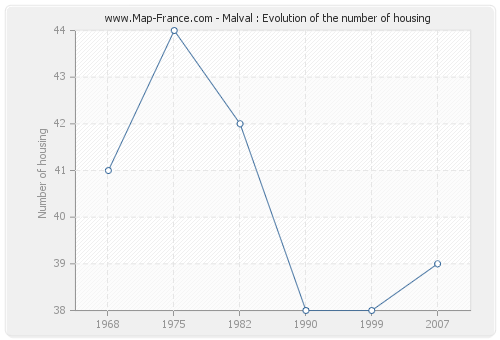 Malval : Evolution of the number of housing
