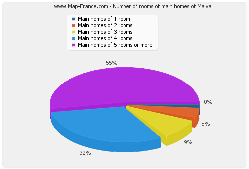Number of rooms of main homes of Malval