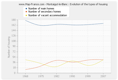 Montaigut-le-Blanc : Evolution of the types of housing