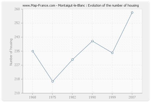 Montaigut-le-Blanc : Evolution of the number of housing