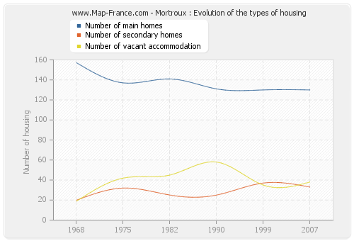 Mortroux : Evolution of the types of housing