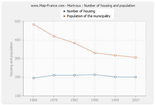 Mortroux : Number of housing and population