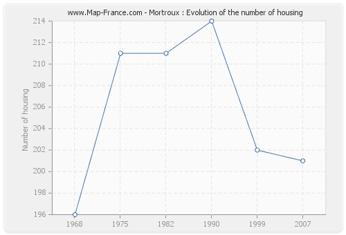 Mortroux : Evolution of the number of housing