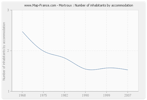 Mortroux : Number of inhabitants by accommodation