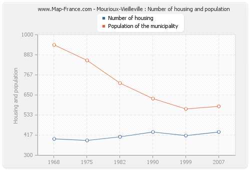 Mourioux-Vieilleville : Number of housing and population