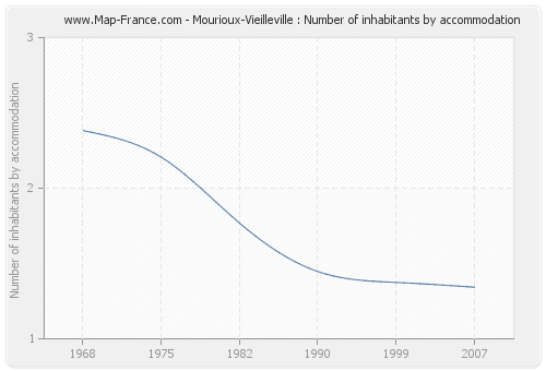 Mourioux-Vieilleville : Number of inhabitants by accommodation
