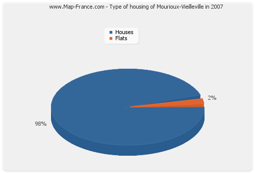 Type of housing of Mourioux-Vieilleville in 2007