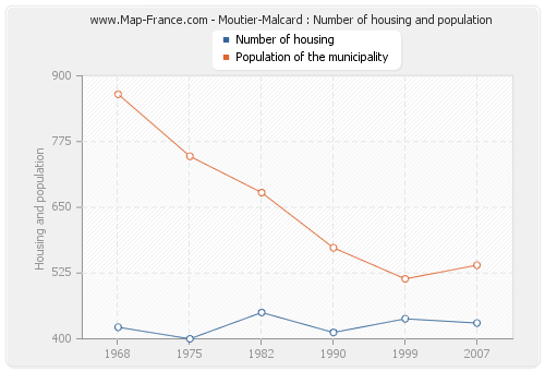 Moutier-Malcard : Number of housing and population